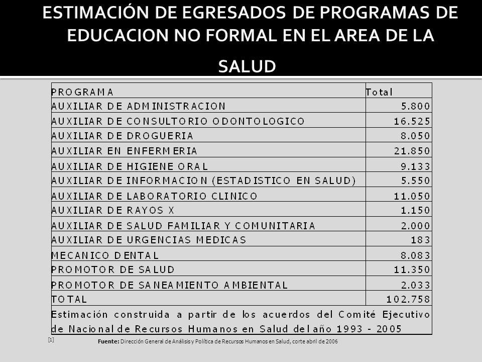 [1] ESTIMACIÓN DE EGRESADOS DE PROGRAMAS DE EDUCACION NO FORMAL EN EL AREA DE LA SALUD